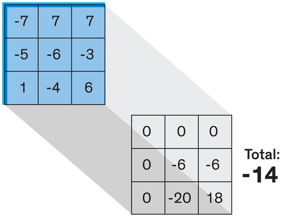 The resulting products for the first chunk are summed up, and the total is put down in one cell of a grid (see next slide). Then the filter moves over one pixel to the right and looks at the next 3-by-3 chunk.