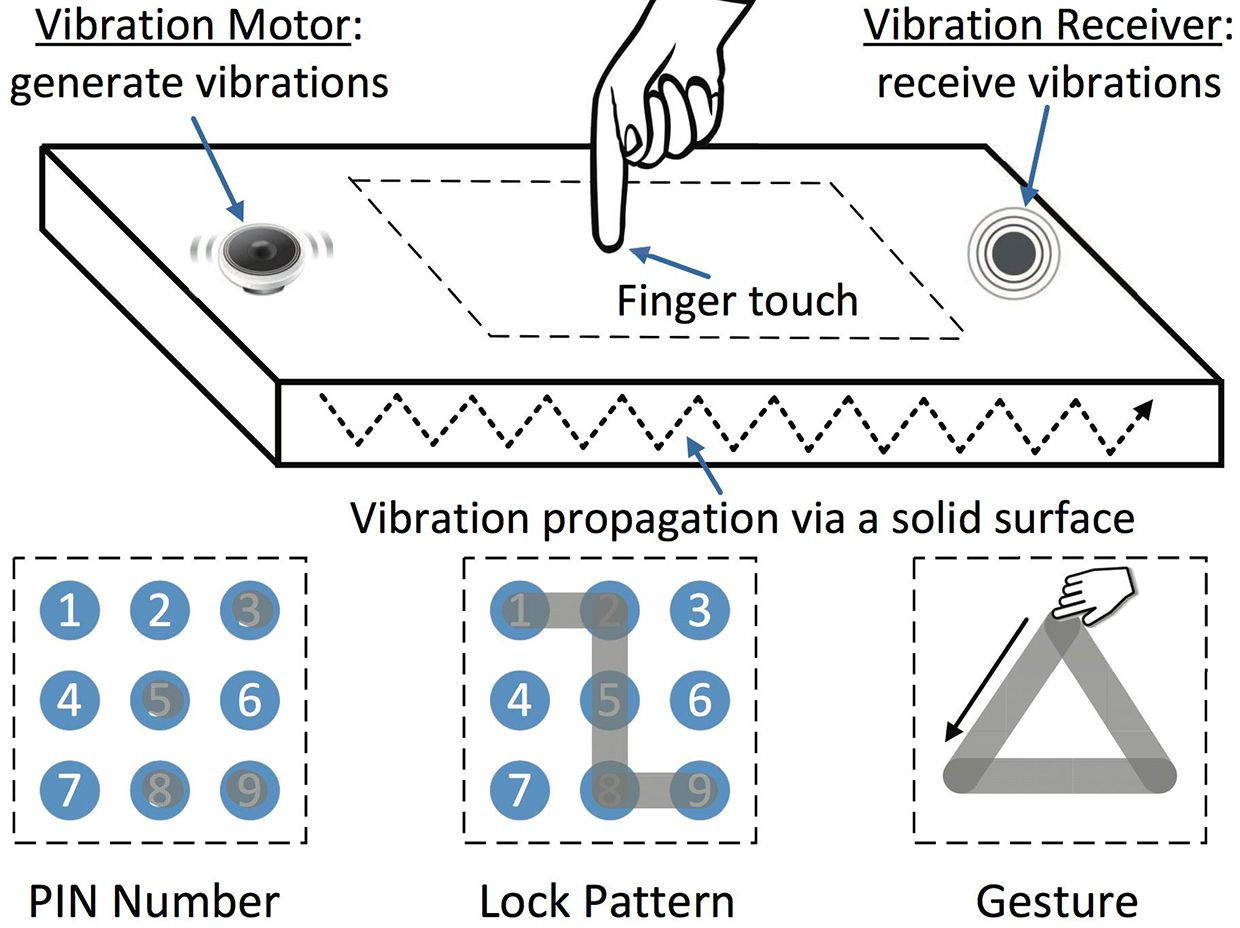 An illustration of a finger touching a solid surface with a sensor to detect vibrations.