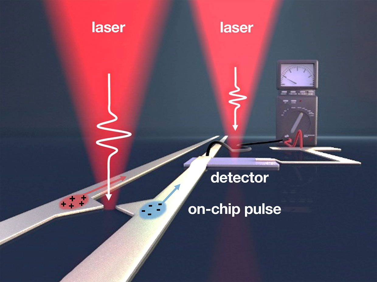 Pulses of femtosecond length from the pump laser (left) generate on-chip electric pulses in the terahertz frequency range. With the right laser, the information is read out again.