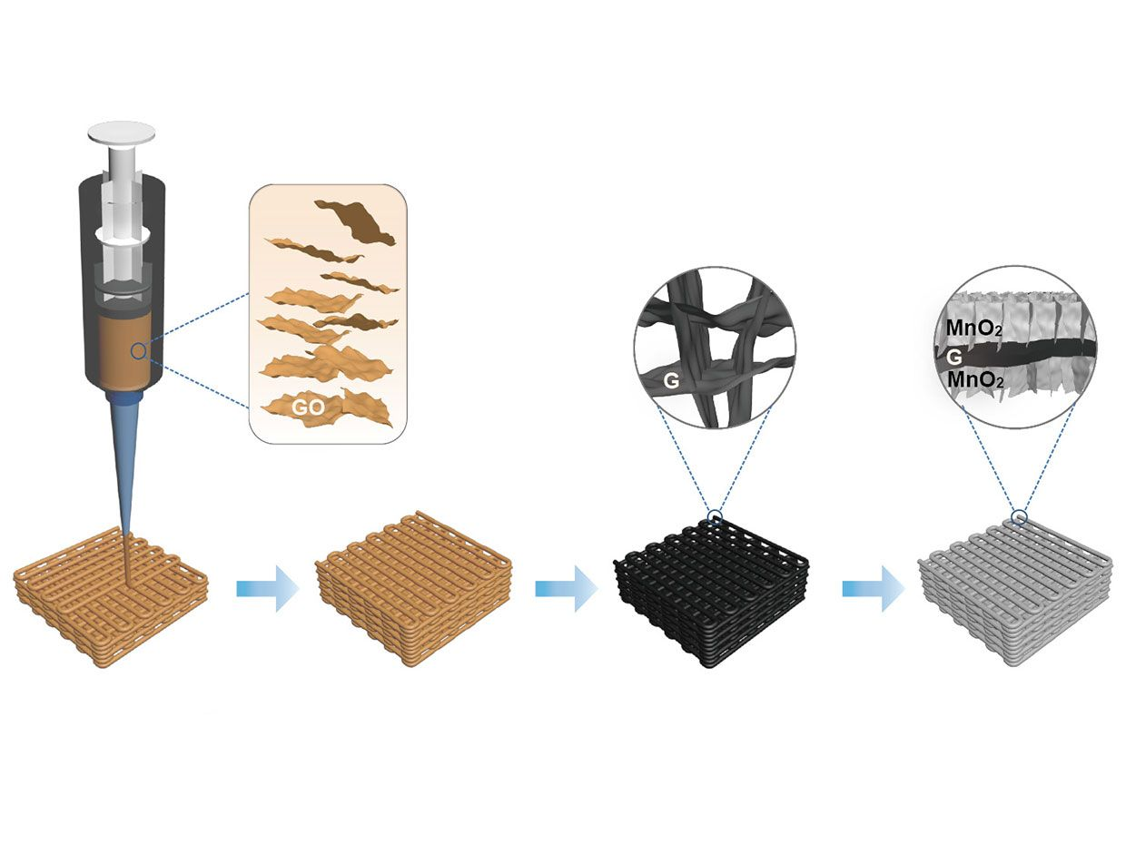 Process for 3D printing a supercapacitor electrode with graphene aerogel