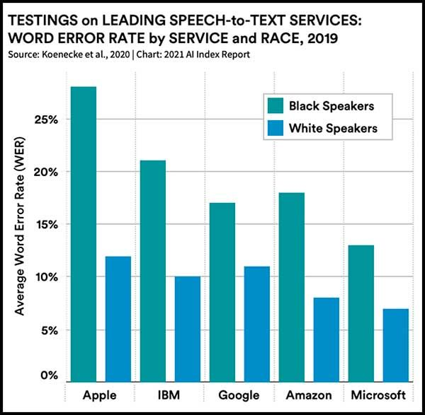 Testings on leading speech-to-text services