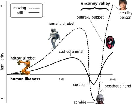 The Uncanny Valley: from IEEE Spectrum