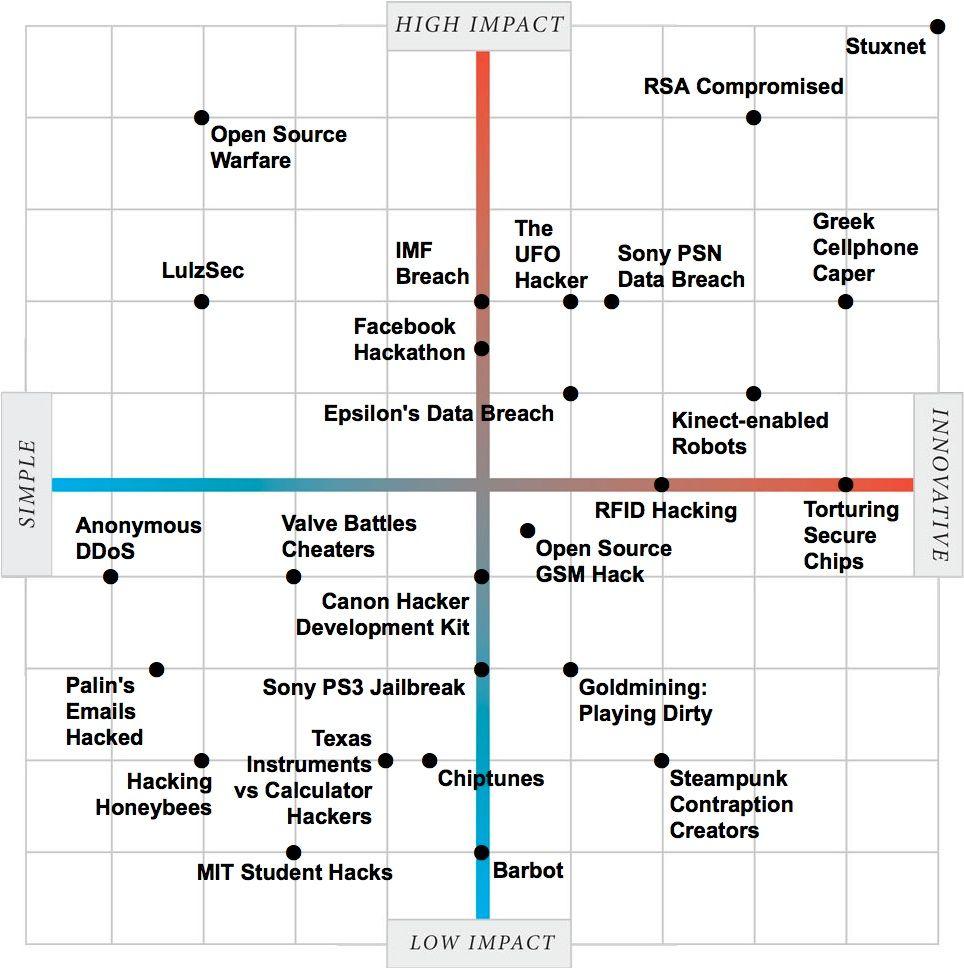 IEEE Spectrum Hacking Graph