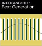 graphic link to beat generation