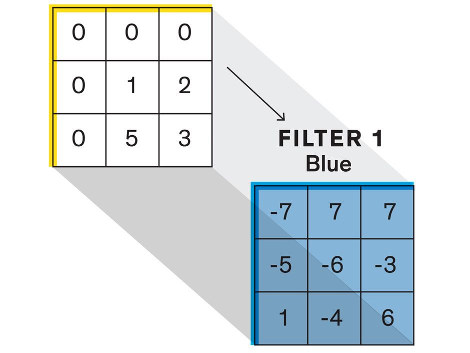 A filter performs simple calculations, multiplying its own number values by the pixel values in the first chunk. The filter looks for a particular feature in the image—perhaps an angled line or a certain gradation of color—as represented by pixel values.