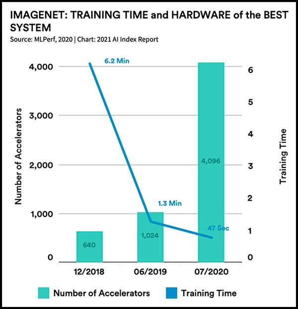 Imagenet: Training time and hardware of the best system