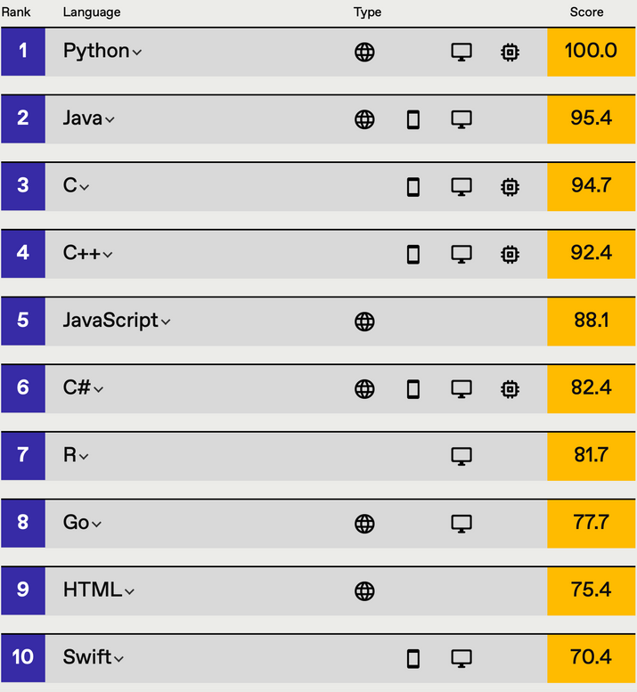 List of top 10 ranked programming languages, ordered from top: Python, Java, C, C++, JavaScript, C#, R, Go, HTML, and Swift