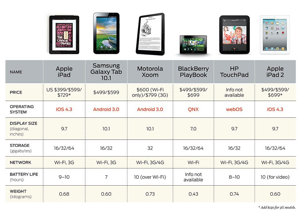 tablet table comparison