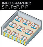 graphic link to SiP illustration