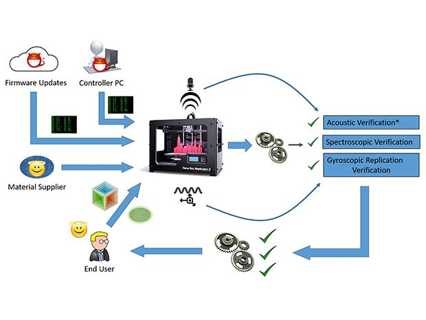 illustration depicts methods of hacking 3d printers and three methods of verifying that printed parts have not been compromised by hacking