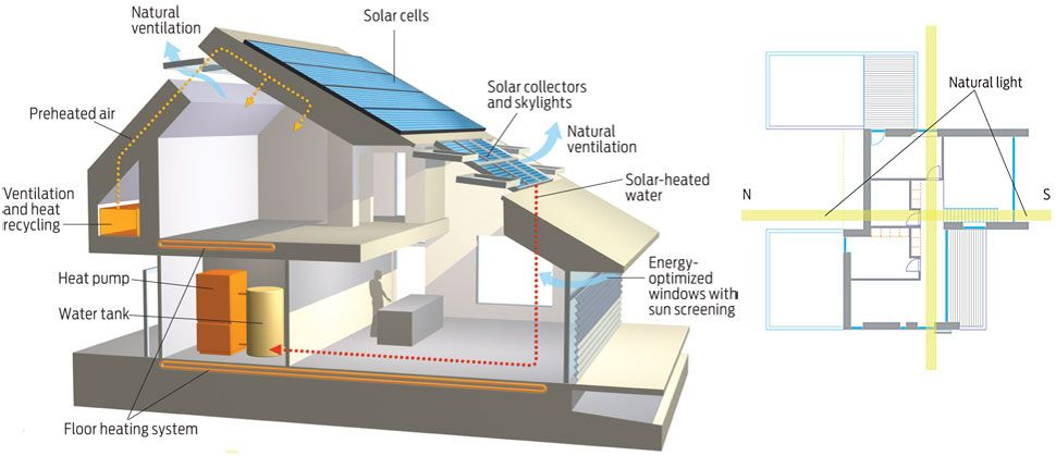 Net Zero House Plans