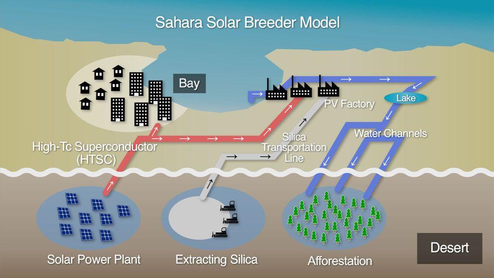 sahara solar breeder model