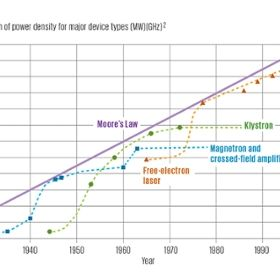 Progression of power density for major device types