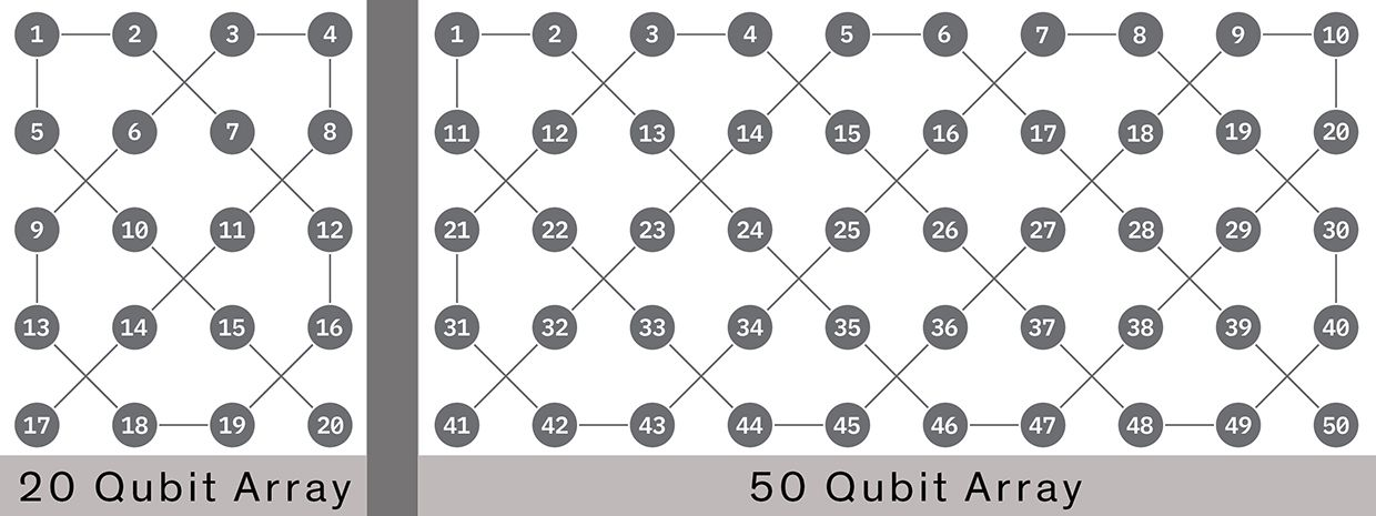Schematic drawing of IBM's 20 qubit (left) and 50 qubit (right) systems, illustrating qubit interconnectivity.