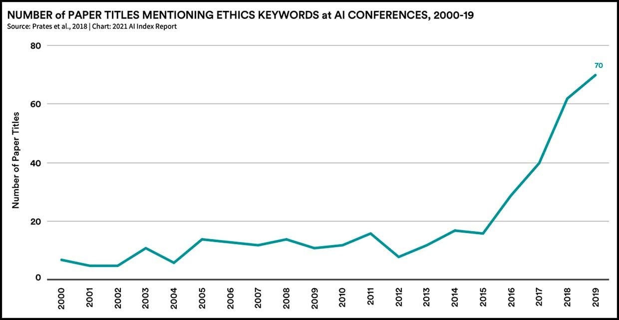Number of paper titles mentioning ethics keywords at AI conferences, 2000-19