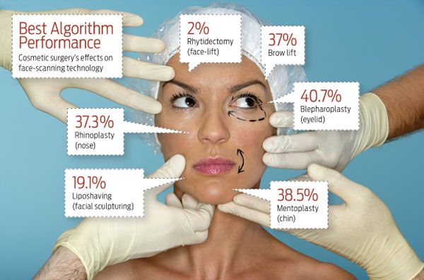 Gecons of facial plastic surgery