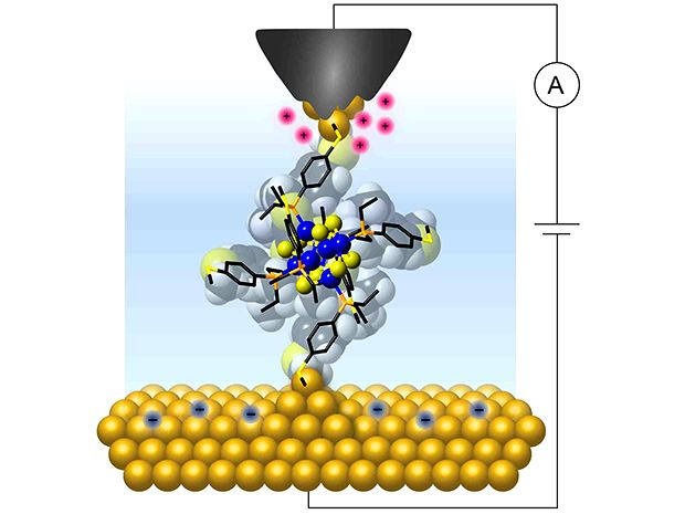 Columbia researchers wired a single molecular cluster to gold electrodes to show that it exhibits a quantized and controllable flow of charge at room temperature.
