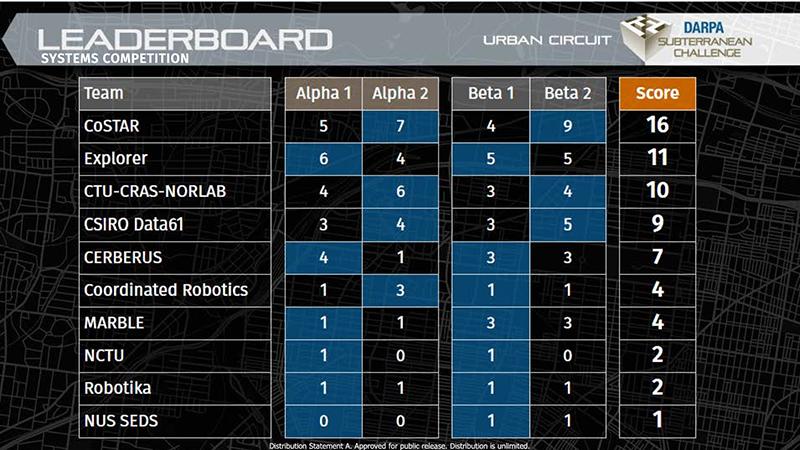 DARPA SubT城市挑战赛落幕,波士顿动力Spot机器人助CoSTAR团队获胜