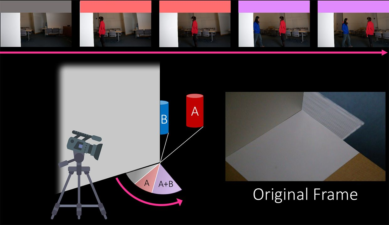 An illustration shows a video camera pointing a the base of a corner, and measuring the light reflected by two objects located just beyond a wall.
