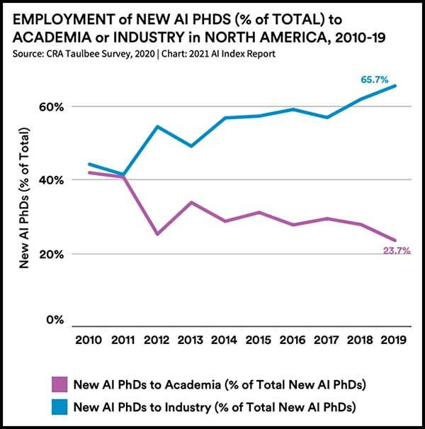 Employment of New AI PHDs to academia or industry in North America, 2010-19