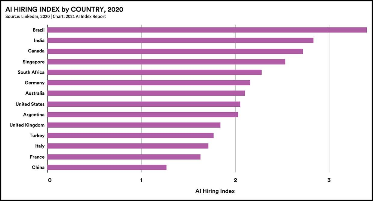 AI hiring index by country chart