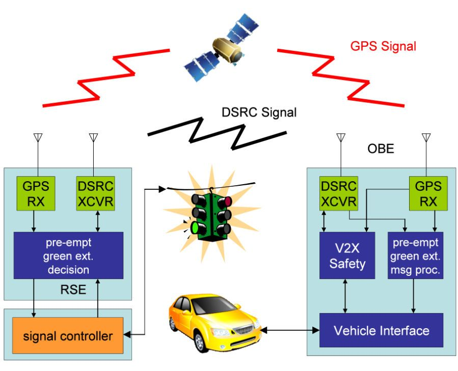 Smart Traffic Lights Could Help Cars Save Gas Ieee Spectrum