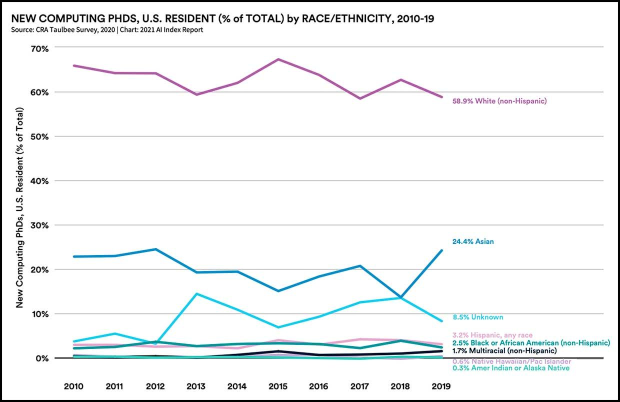 New computing PHDs, U.S. Resident (% of Total) by Race/Ethnicity, 2010-19
