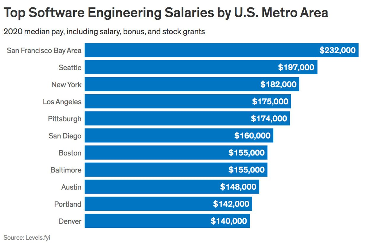 software engineers pay chart