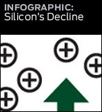 graphic link to silicons decline