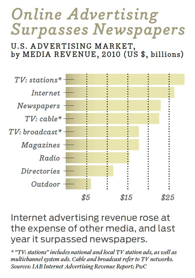 graphic, online ad surpasses newspapers