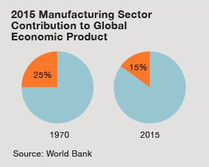 graph of 2015 manufacturing sector contribution to GEP