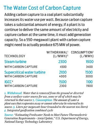 table showing water cost of carbon capture