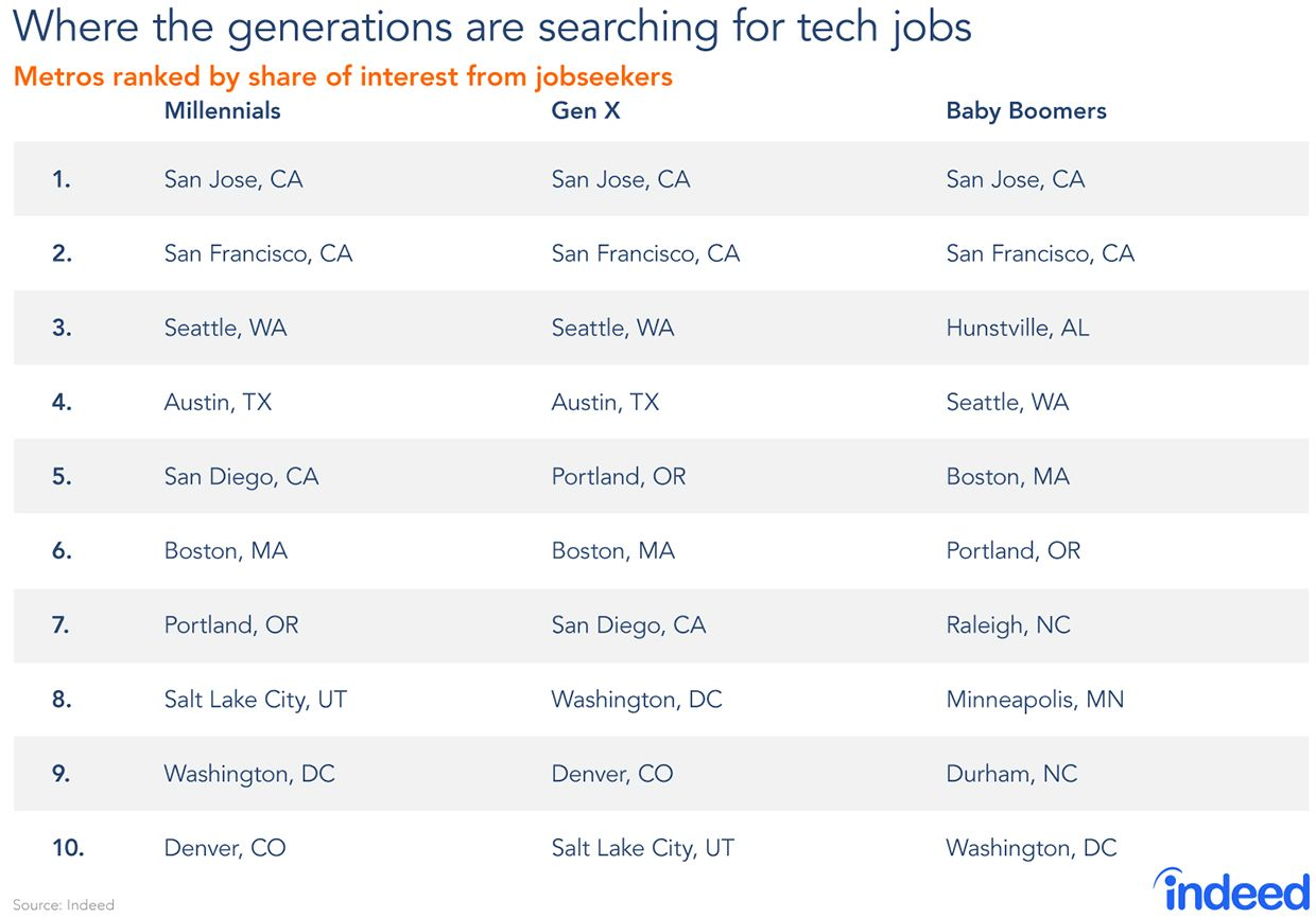 Where tech workers are looking to ply their trade