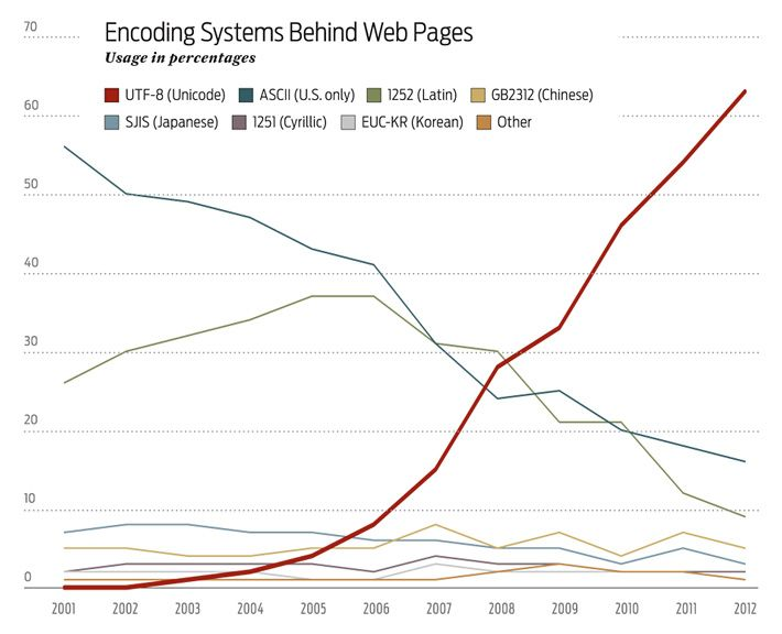encoding systems behind web pages