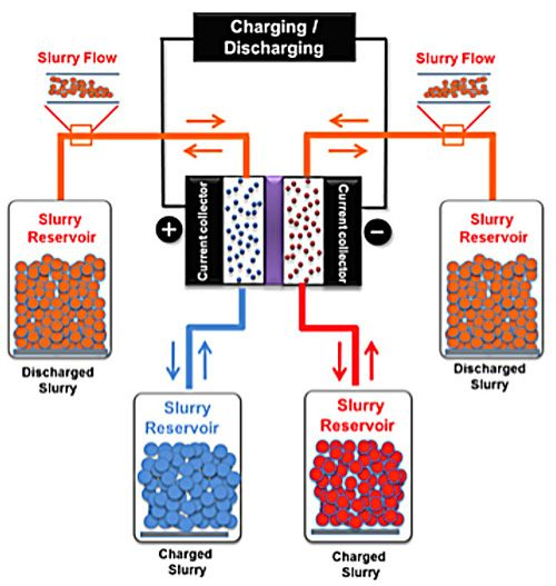 carbon-particle slurry