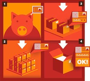 four-part illustration depicting the journey from pig to sausage