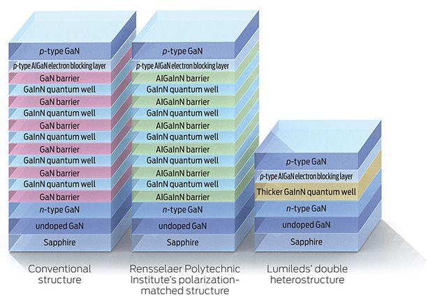 Gallium Nitride Led Nitride Led Structures