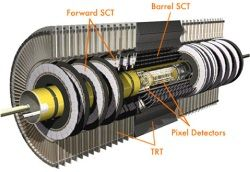 LHC ATLAS Inner Detector--pixel sensor, semiconductor tracker, and transition radiation tracker