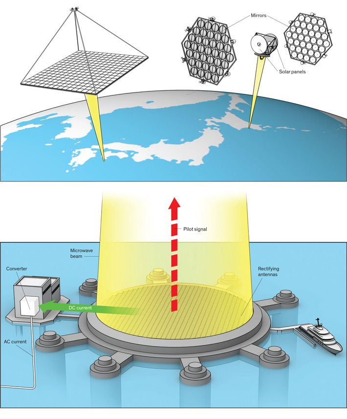 How to beam clean energy down from orbital solar farms