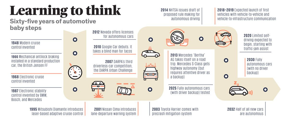 Driverless Cars: Optional by 2024, Mandatory by 2044