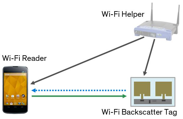 A smartphone, a Wi-Fi router, and a rectangular tag with arrows pointing to each other.