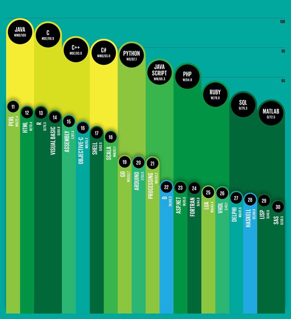 IEEE Top 10 Languages