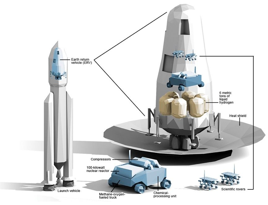 In spring 2014, a heavy-lift booster heads for Mars. The unmanned payload includes a methane-oxygen-fueled Earth return vehicle, 6 metric tons of liquid hydrogen, a small nuclear reactor mounted in the back of a truck, a set of compressors, an automated chemical-processing unit, and a few scientific rovers.