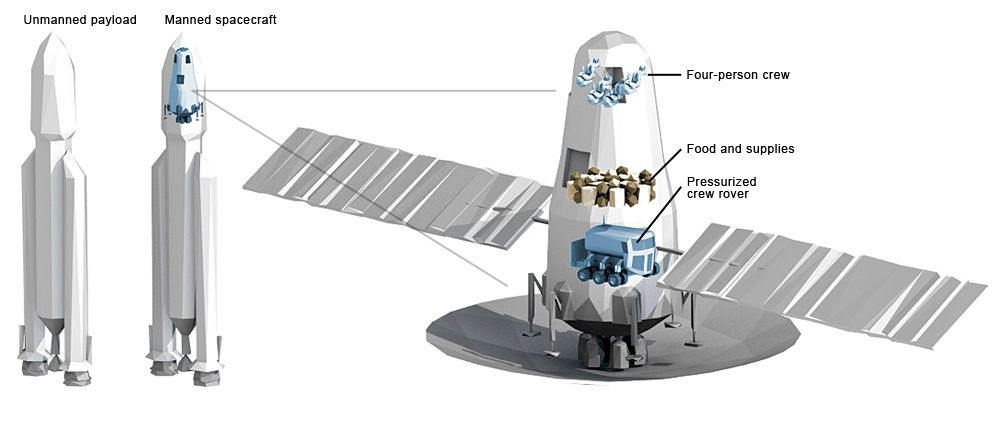 In 2016, two more rockets head to Mars. The first payload consists of another unmanned fuel factory and another Earth return vehicle. The second is a habitation module with a human crew of four, food and other provisions, and a pressurized rover.