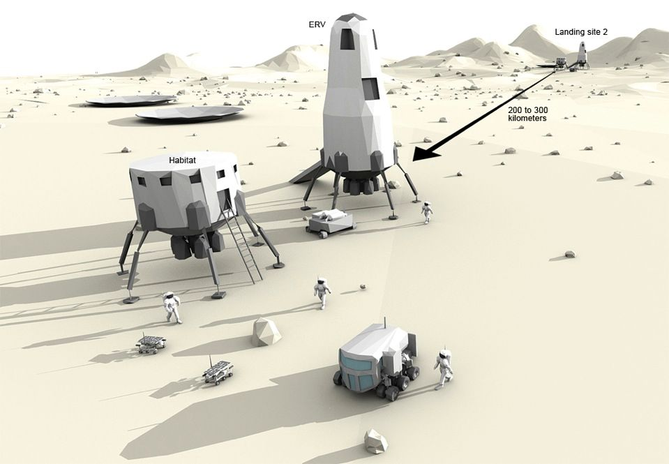Upon landing, the crew uses the pressurized rover to explore; with 12 metric tons of fuel, they can travel up to 24000 kilometers. At landing site 2, the fuel factory produces propellant for the second Earth return vehicle.