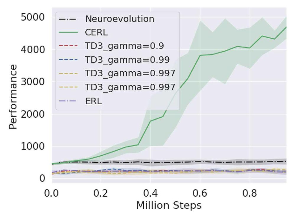 Chart with the green CERL performance rising high while other programs, labeled Neuroevolution, TD3 and ERL have low flat lines