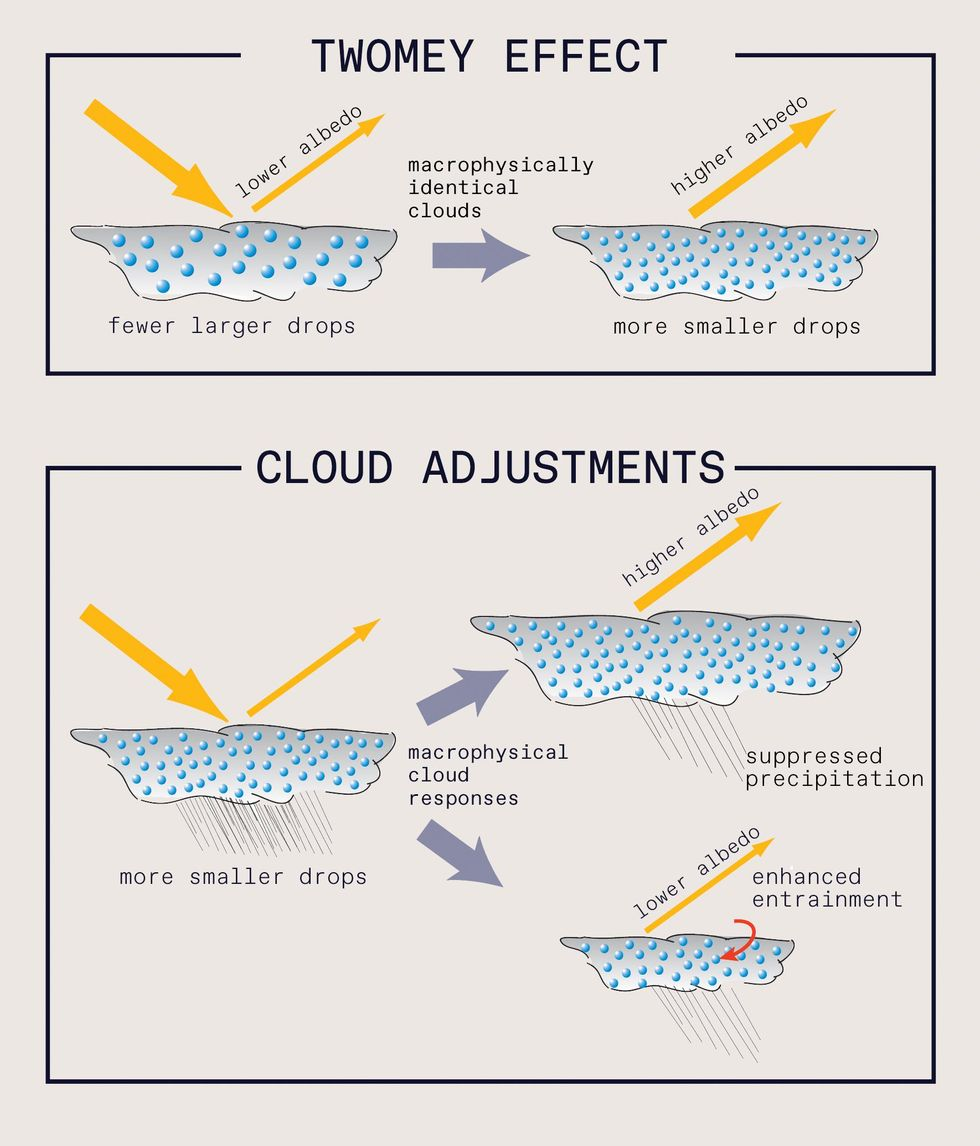"""Two part diagram. Top is labelled Twomey Effect. Two cloud shapes with droplets, and the left says """"lower albedo"""" """"fewer larger drops"""". The right says """"higher albedo"""" """"more smaller drops"""". Between says """"macrophysically identical clouds. The bottom is labelled """"Cloud Adjustments"""". Three more clouds with droplets include left """"more smaller drops"""", two arrows next to """"Macrophysical cloud responses"""" and the top arrow points to """"higher albedo"""" """"suppressed precipitation"""" and the bottom arrow to """"lower albedo"""" """"enhanced entrainment"""""""