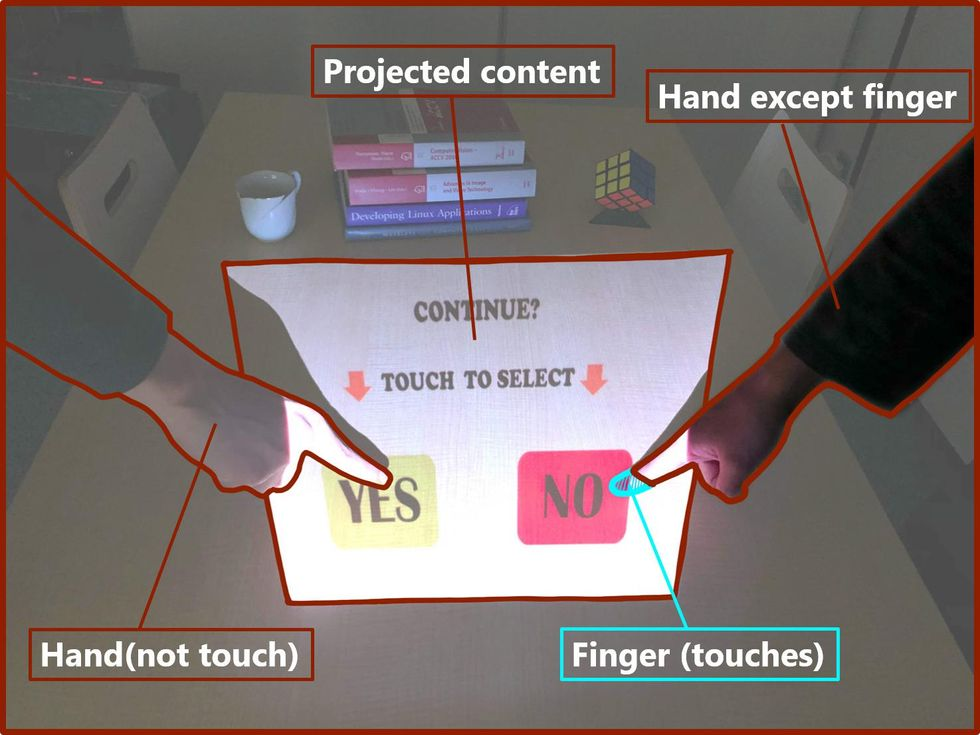 Projected touchscreen with fingers touching yes and no blocks.