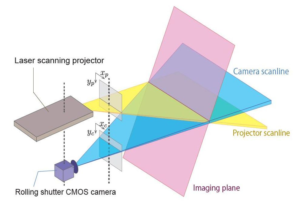 Diagram of a camera and projector turning surface into a touchscreen