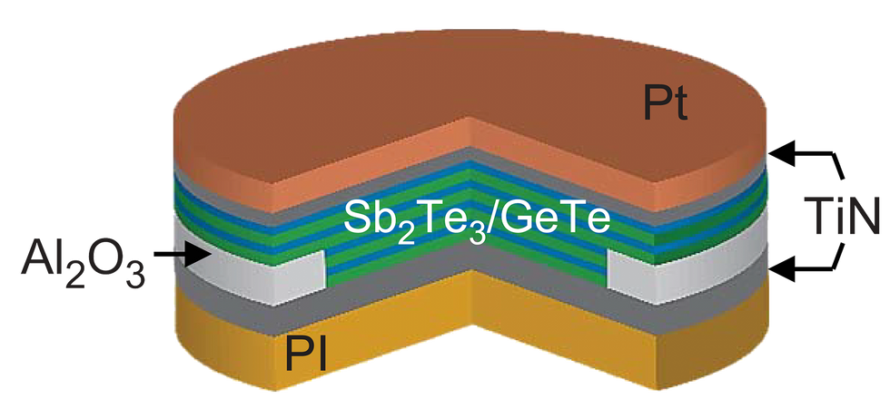 Cross-section of a circular shape with a copper layer on top (Pt), followed by a grey layer, 4 mixed blue and green layers (Sb2Te3/GeTe), with a partial light grey layer (AI2O3)a grey layer, and a yellow layer (PI) on the bottom.